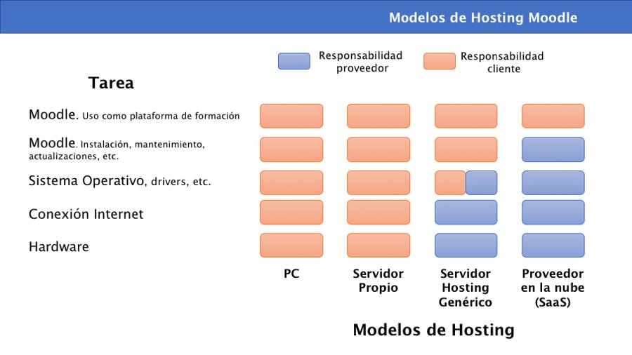 hosting moodle responsabilidades